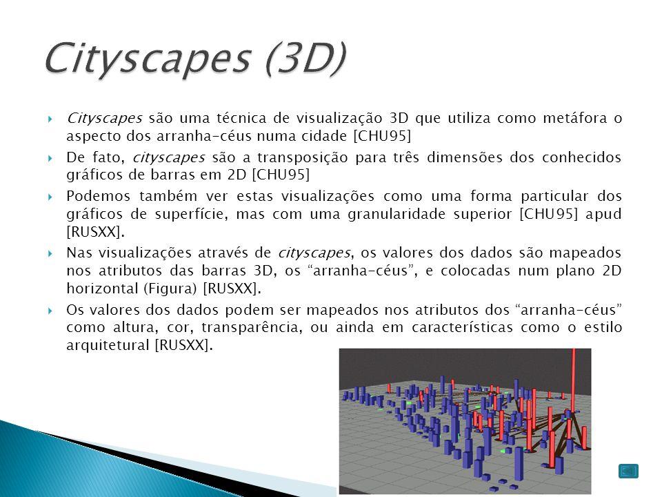 Cityscapes (3D) Cityscapes são uma técnica de visualização 3D que utiliza como metáfora o aspecto dos arranha-céus numa cidade [CHU95]